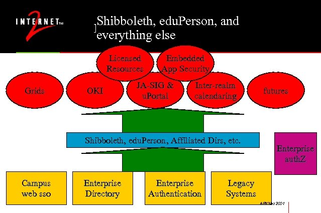Shibboleth, edu. Person, and Middleware Inputs & Outputs everything else Licensed Resources Grids OKI