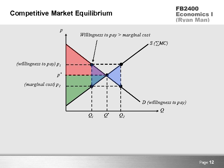 Competitive Market Equilibrium p Willingness to pay > marginal cost S (∑MC) (willingness to