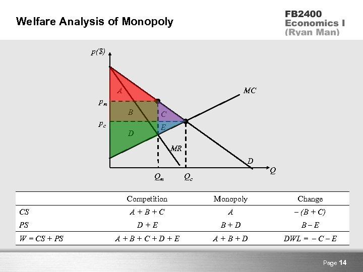 Welfare Analysis of Monopoly p($) A MC pm B C pc E D MR