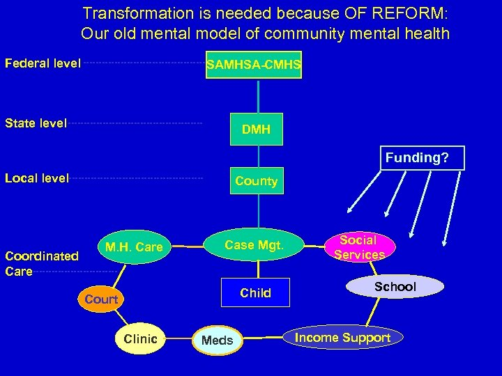 Transformation is needed because OF REFORM: Our old mental model of community mental health