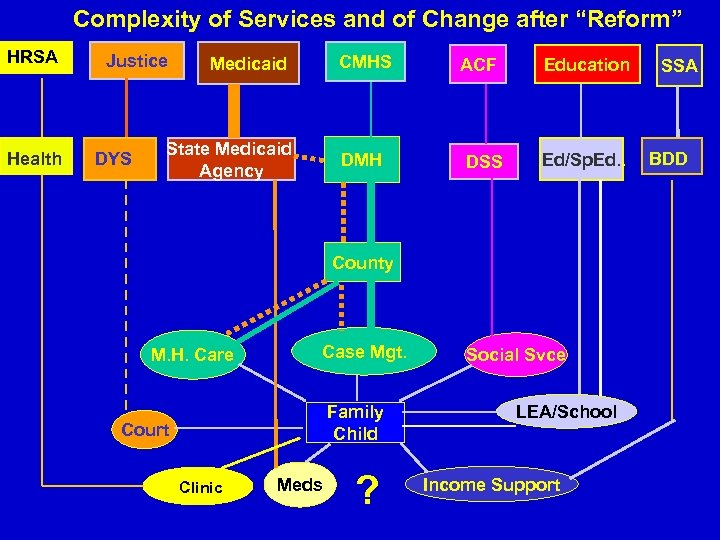 "Complexity of Services and of Change after ""Reform"" HRSA Health Justice DYS CMHS Medicaid"