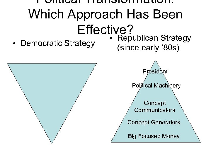 Political Transformation: Which Approach Has Been Effective? • Democratic Strategy • Republican Strategy (since