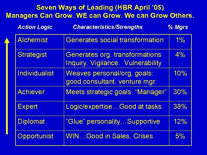 Seven Ways of Leading (HBR April ' 05) Managers Can Grow. WE can Grow.