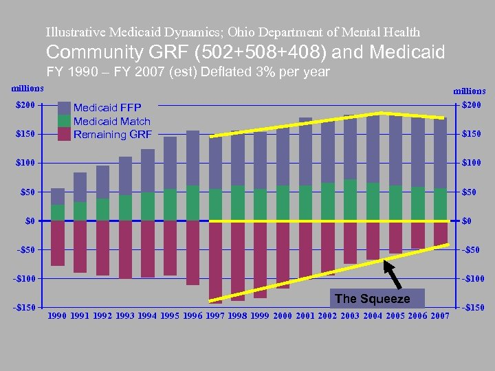 Illustrative Medicaid Dynamics; Ohio Department of Mental Health Community GRF (502+508+408) and Medicaid FY