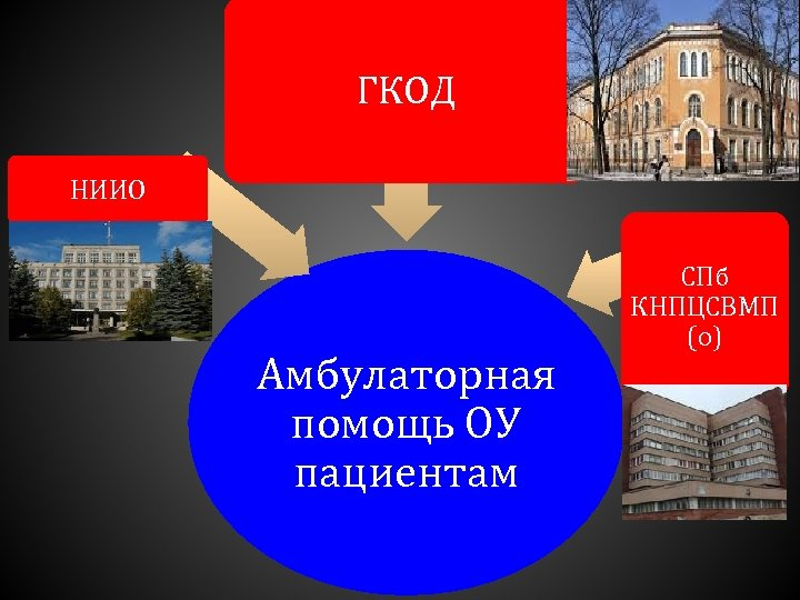 ГКОД НИИО Амбулаторная помощь ОУ пациентам СПб КНПЦСВМП (о)