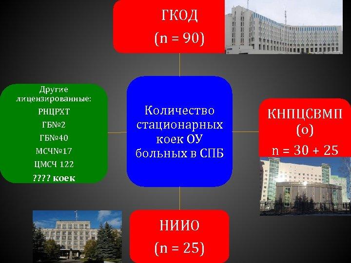 ГКОД (n = 90) Другие лицензированные: РНЦРХТ ГБ№ 2 ГБ№ 40 МСЧ№ 17 ЦМСЧ