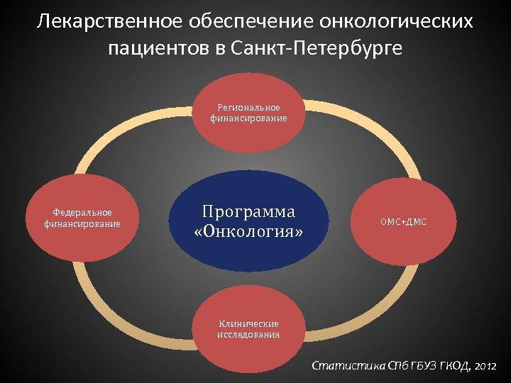 Лекарственное обеспечение онкологических пациентов в Санкт-Петербурге Региональное финансирование Федеральное финансирование Программа «Онкология» ОМС+ДМС Клинические