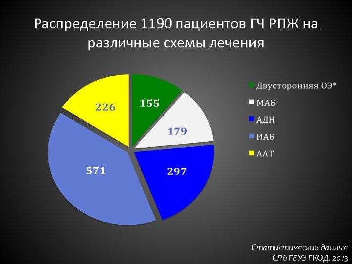 Распределение 1190 пациентов ГЧ РПЖ на различные схемы лечения Статистические данные СПб ГБУЗ ГКОД.