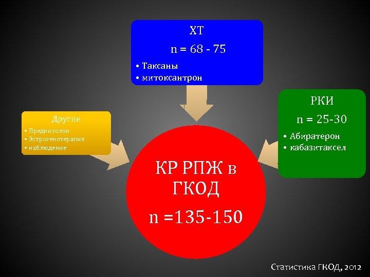ХТ n = 68 - 75 • Таксаны • митоксантрон РКИ n = 25