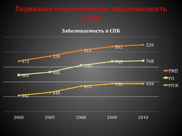 Первичная онкологическая заболеваемость в СПб
