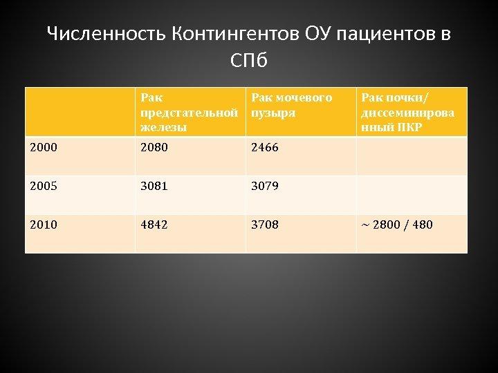 Численность Контингентов ОУ пациентов в СПб Рак предстательной железы Рак мочевого пузыря 2000 2080