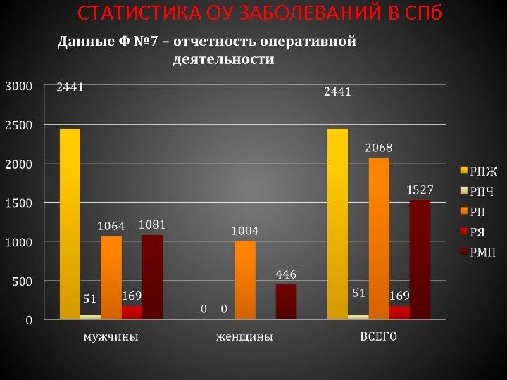 СТАТИСТИКА ОУ ЗАБОЛЕВАНИЙ В СПб