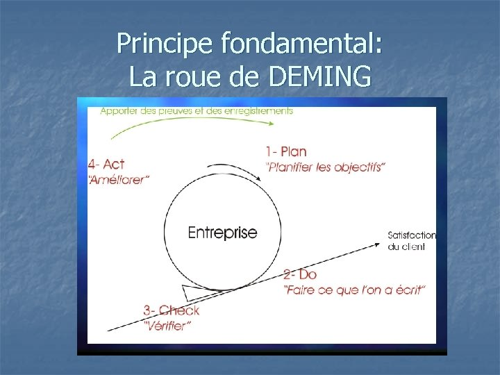 Principe fondamental: La roue de DEMING