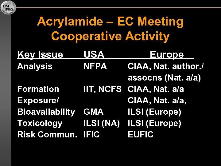 Acrylamide – EC Meeting Cooperative Activity Key Issue USA Analysis NFPA Europe CIAA, Nat.