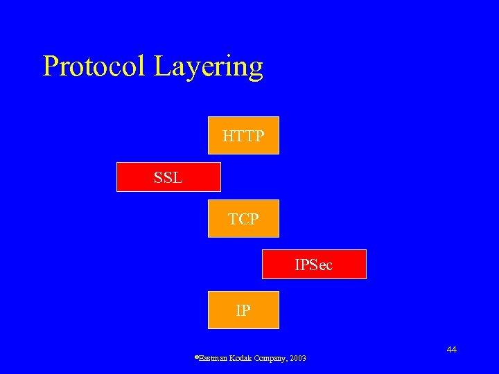 Protocol Layering HTTP SSL TCP IPSec IP ©Eastman Kodak Company, 2003 44