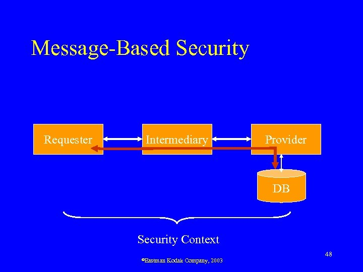 Message-Based Security Requester Intermediary Provider DB Security Context ©Eastman Kodak Company, 2003 48