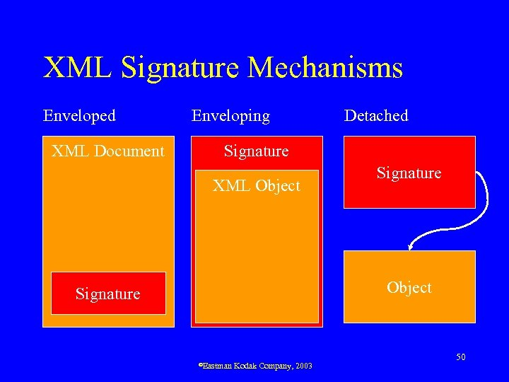 XML Signature Mechanisms Enveloped XML Document Enveloping Detached Signature XML Object Signature ©Eastman Kodak