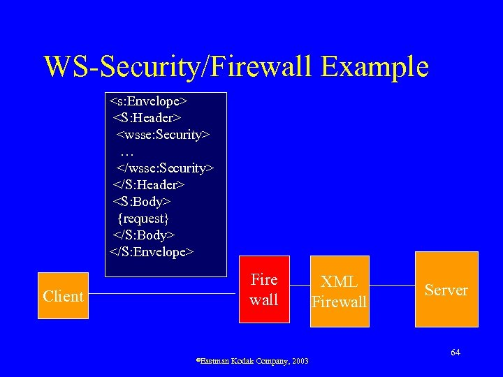 WS-Security/Firewall Example <s: Envelope> <S: Header> <wsse: Security> … </wsse: Security> </S: Header> <S: