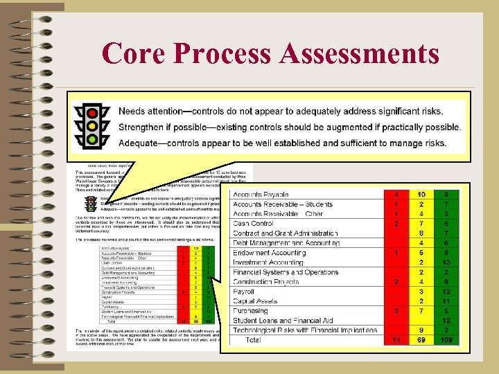 Core Process Assessments