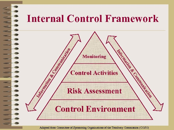 Control Activities Risk Assessment n tio to ca ica un un mm mm Co