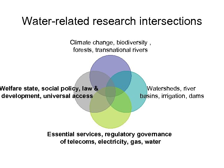 Water-related research intersections Climate change, biodiversity , forests, transnational rivers Welfare state, social policy,