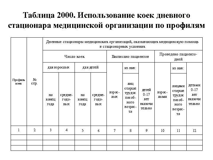 Таблица 2000. Использование коек дневного стационара медицинской организации по профилям Дневные стационары медицинских организаций,