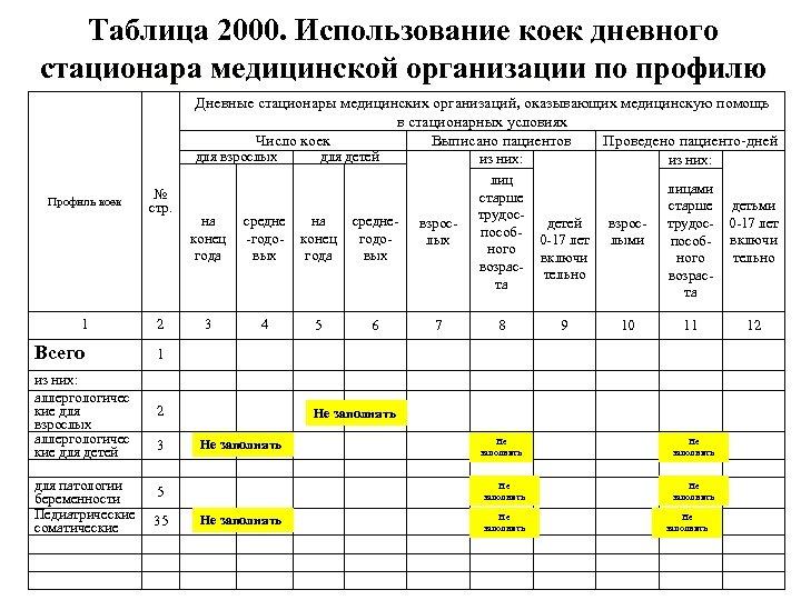 Таблица 2000. Использование коек дневного стационара медицинской организации по профилю Дневные стационары медицинских организаций,