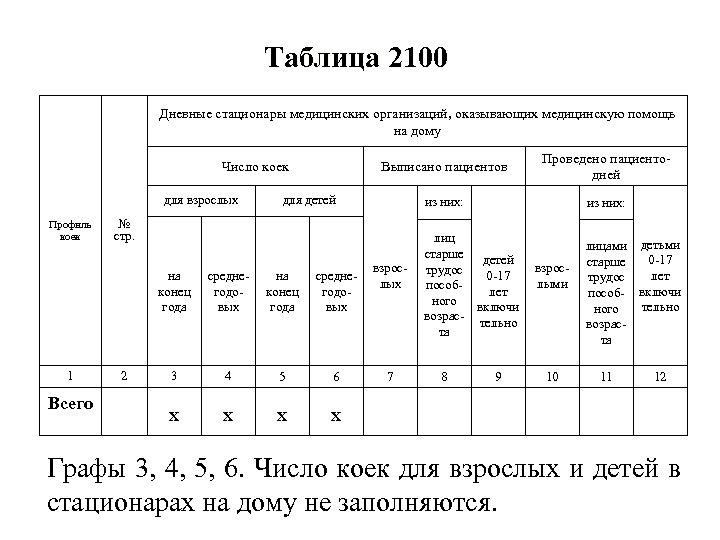 Таблица 2100 Дневные стационары медицинских организаций, оказывающих медицинскую помощь на дому Выписано пациентов Число