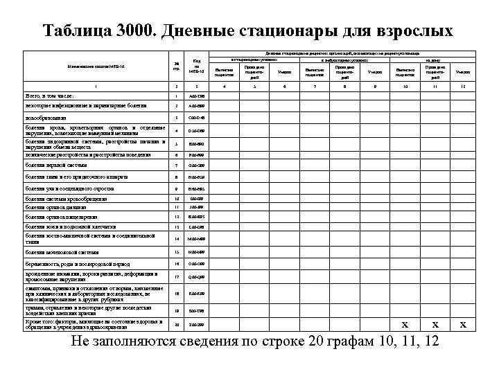 Таблица 3000. Дневные стационары для взрослых Наименование классов МКБ-10 1 № стр. Код по