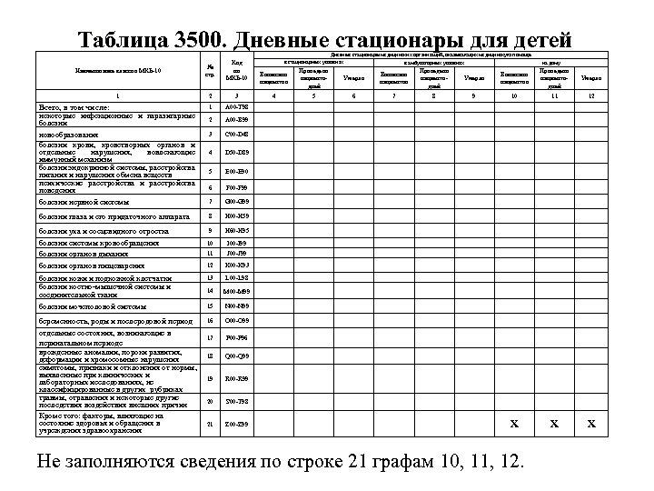 Таблица 3500. Дневные стационары для детей № стр. Код по МКБ-10 1 2 3
