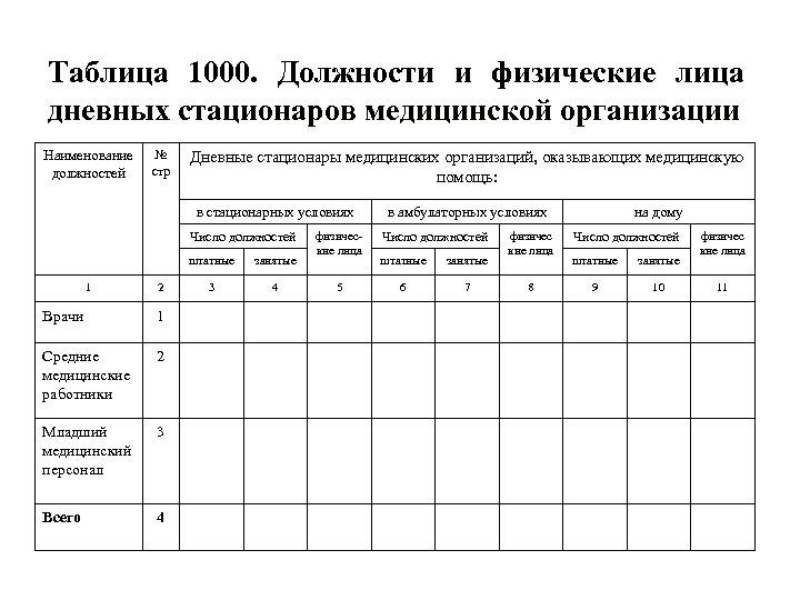 Таблица 1000. Должности и физические лица дневных стационаров медицинской организации Наименование должностей № стр