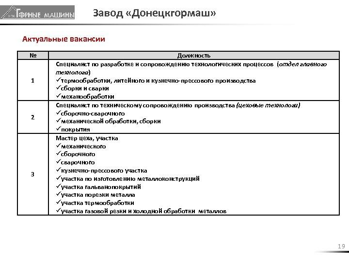 Завод «Донецкгормаш» Актуальные вакансии № 1 2 3 Должность Специалист по разработке и сопровождению