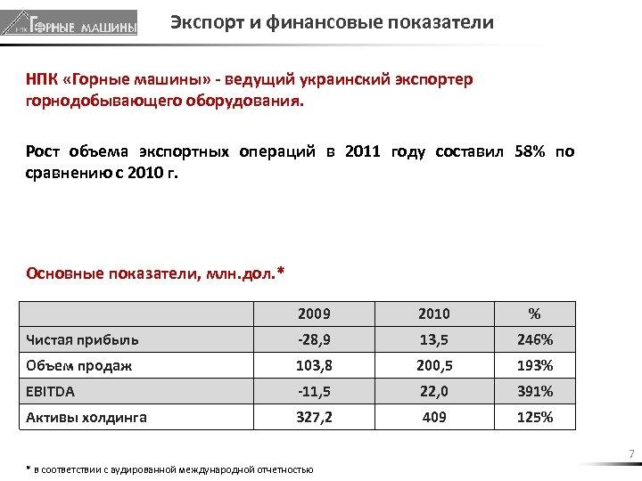 Экспорт и финансовые показатели НПК «Горные машины» - ведущий украинский экспортер горнодобывающего оборудования. Рост