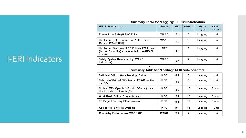 """Summary Table for """"Lagging"""" I-ERI Sub-Indicators • ERI Sub-Indicators • No. • Points •"""