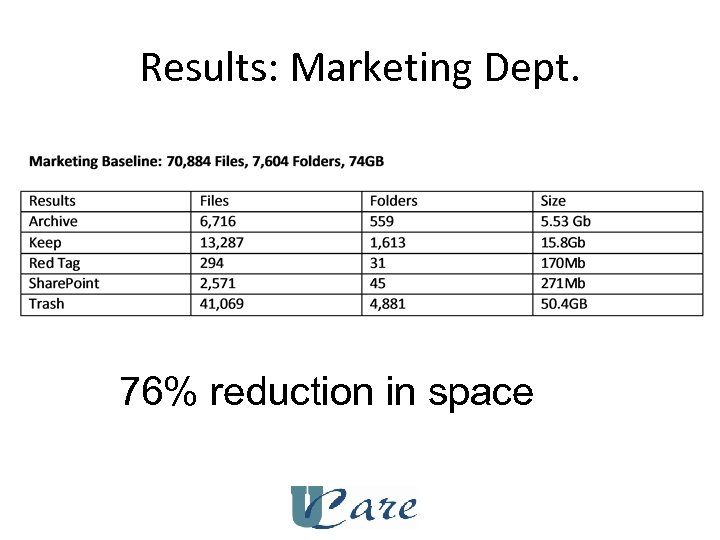 Results: Marketing Dept. 76% reduction in space