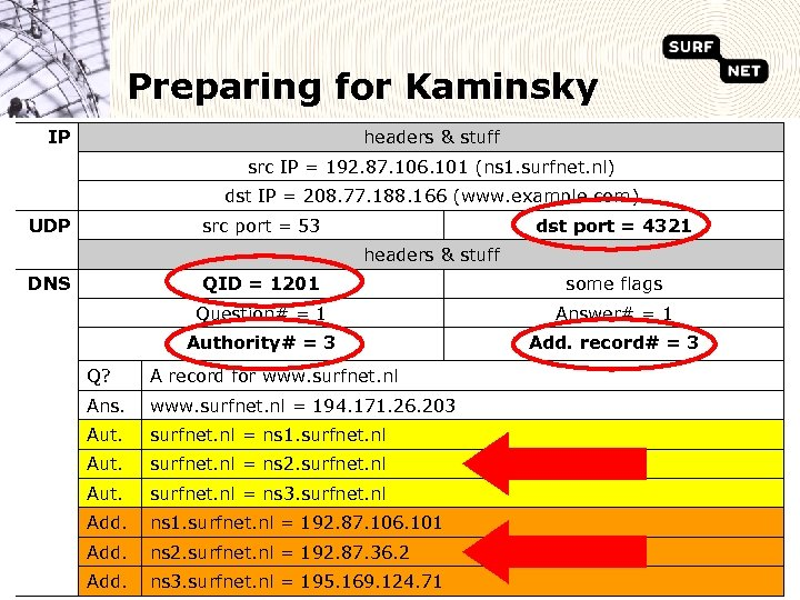 Preparing for Kaminsky IP headers & stuff src IP = 192. 87. 106. 101
