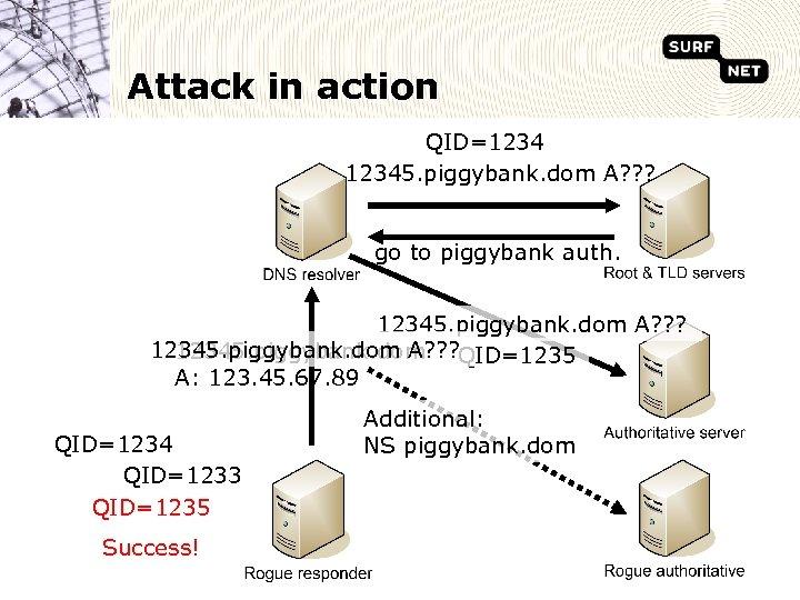 Attack in action QID=12345. piggybank. dom A? ? ? go to piggybank auth. 12345.