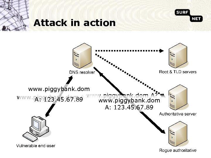 Attack in action www. piggybank. dom A? A: 123. 45. 67. 89 www. piggybank.