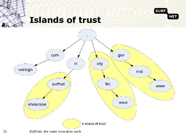 Islands of trust 33 SURFnet. We make innovation work