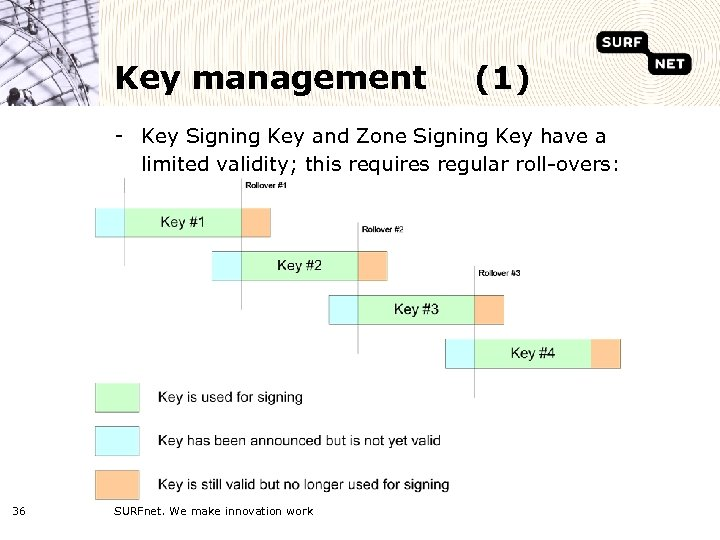 Key management (1) - Key Signing Key and Zone Signing Key have a limited