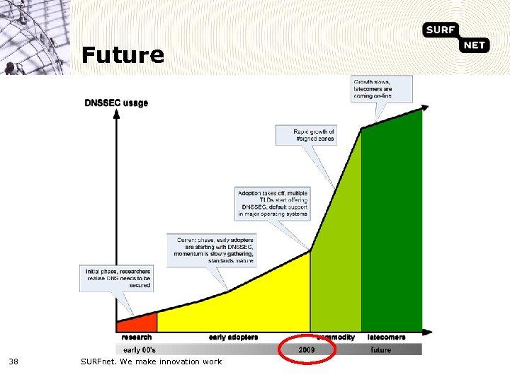 Future 38 SURFnet. We make innovation work