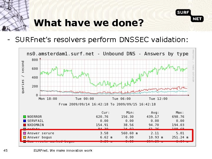 What have we done? - SURFnet's resolvers perform DNSSEC validation: 45 SURFnet. We make