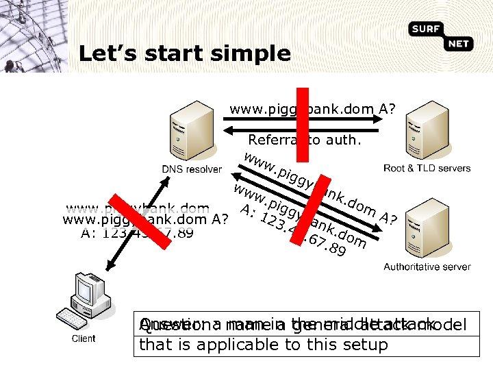 Let's start simple www. piggybank. dom A? Referral to auth. ww w. p igg