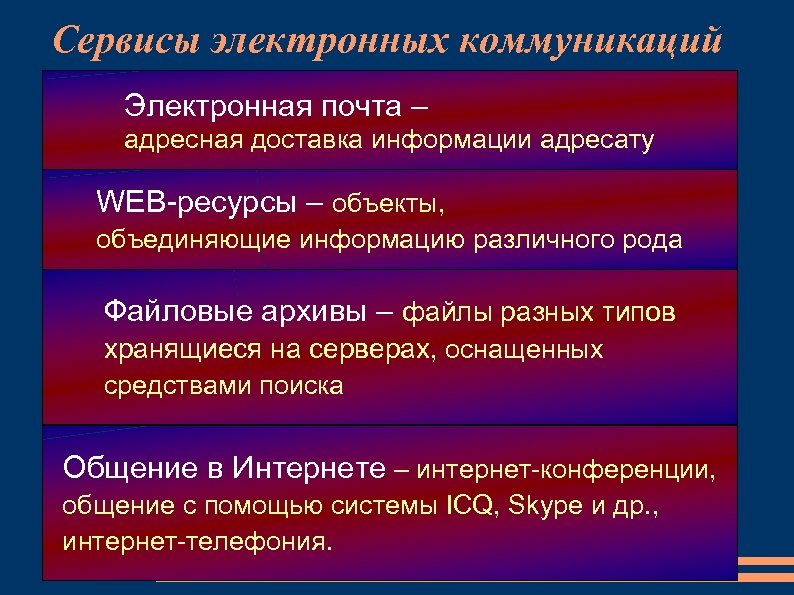 Сервисы электронных коммуникаций Электронная почта – адресная доставка информации адресату WEB-ресурсы – объекты, объединяющие