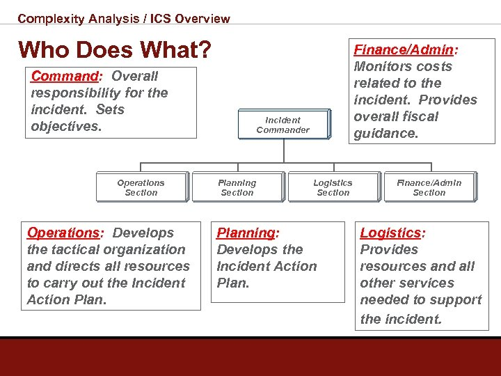 Complexity Analysis / ICS Overview Who Does What? Command: Overall responsibility for the incident.