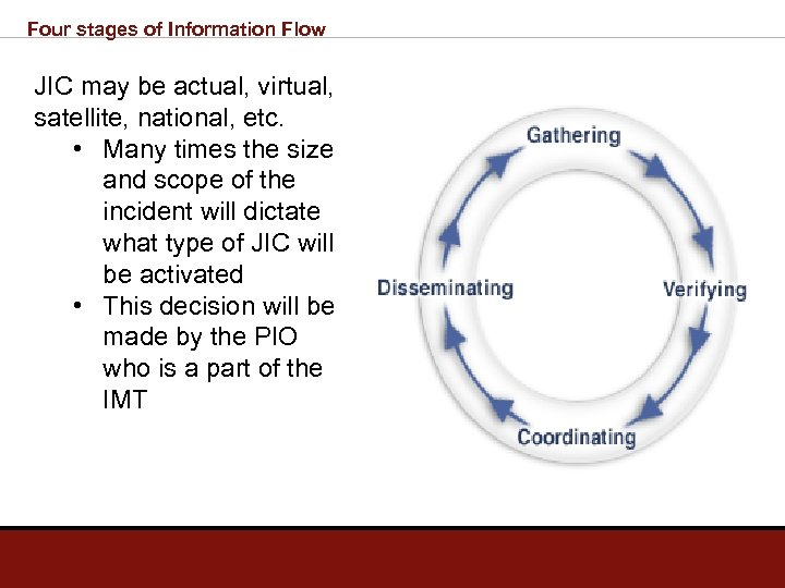 Four stages of Information Flow JIC may be actual, virtual, satellite, national, etc. •