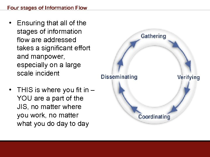 Four stages of Information Flow • Ensuring that all of the stages of information