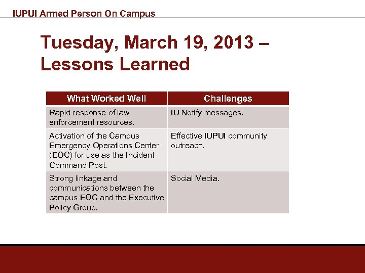 IUPUI Armed Person On Campus Tuesday, March 19, 2013 – Lessons Learned What Worked