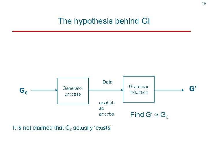 10 The hypothesis behind GI Data G 0 Generator process aaabbb ab abccba It