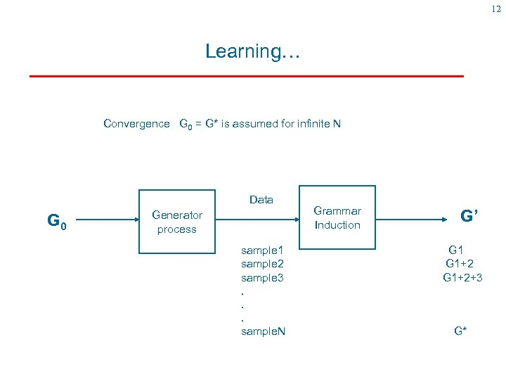 12 Learning… Convergence G 0 = G* is assumed for infinite N Data G
